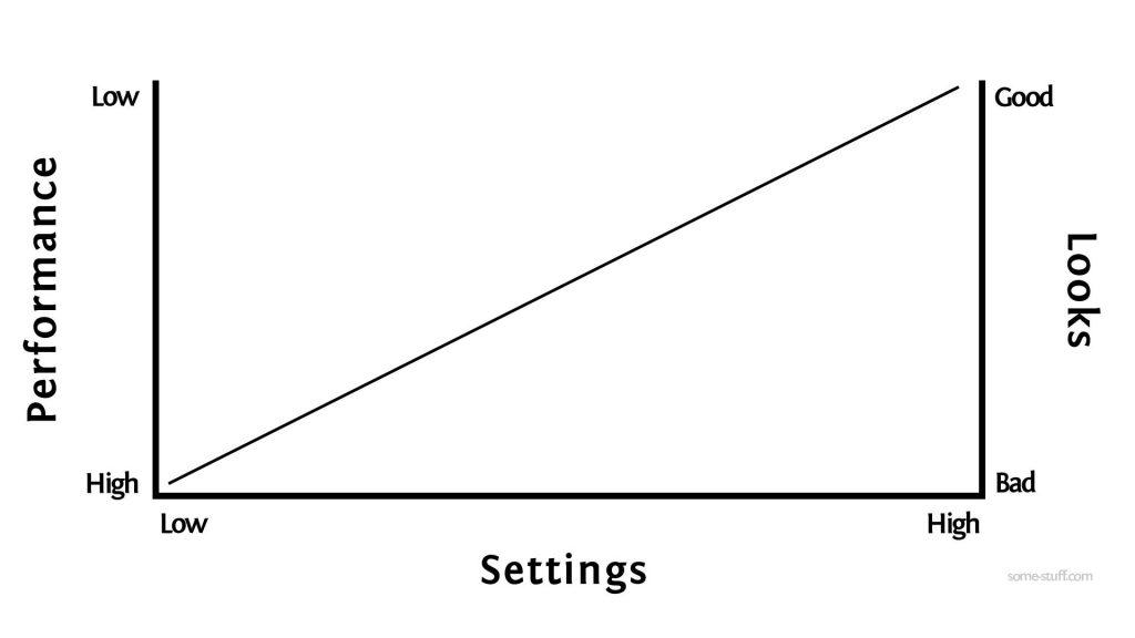 Settings/Performance/Looks Graph