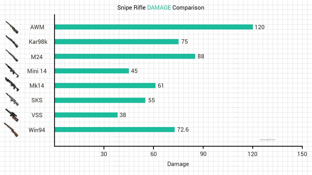 PUBG Sniper Rifle Stats Comparison (Visual) - some-stuff com