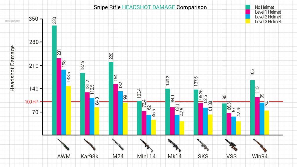 Sniper Headshot Damage