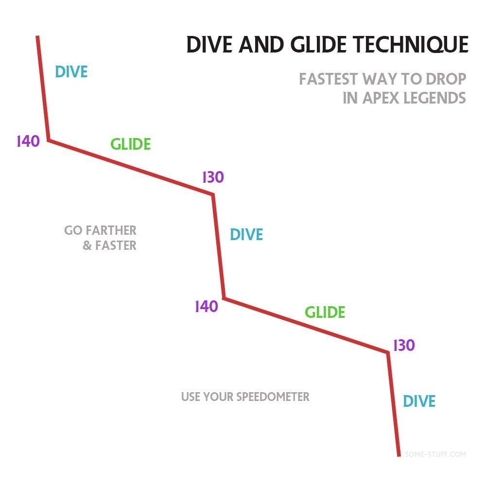 Dive and Glide